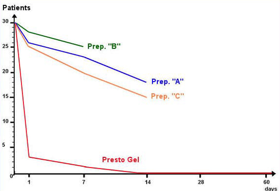 See how Presto Gel compares to other haemorrhoid treatments